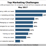 Top Marketing Challenges [CHART]