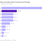 Top Referrers Of Mobile Traffic (After Facebook & Google) [CHART]