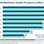 How B2B Marketers Qualify Leads [CHART]