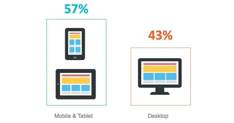 Infographic: Mobile vs Desktop Search Traffic