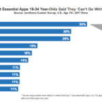 Most Popular Apps For 18-34 Year-Olds [CHART]