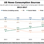 US News Consumption Sources, 2012-2017 [CHART]