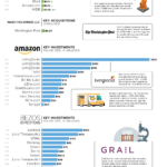 What Jeff Bezos Owns [INFOGRAPHIC]