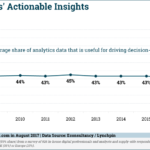 Actionable Insights From Data Analytics, 2008-2017 [CHART]