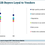 Factors That Inspire B2B Buyer Loyalty [CHART]