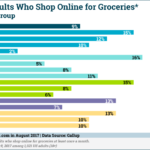 Demographics Of Online Grocery Shoppers [CHART]