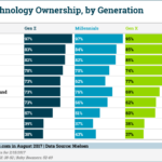 Household Technology By Generation [CHART]