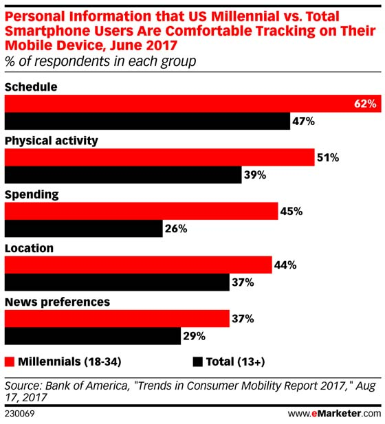 Chart: Information Millennials Are Comfortable Sharing