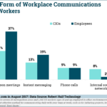 Most Effective Forms Of Workplace Communication [CHART]