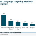 Video Advertising Targeting Methods [CHART]