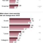 Media Consumption By Social Media Site [CHART]