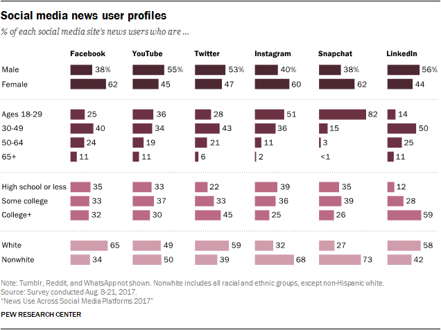 Chart: Social Media Demographics By Channel