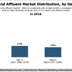 Affluent Americans By Generation [CHART]