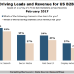 Channels That Drive B2B Leads & Revenue [CHART]