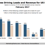 Content Types That Drive B2B Leads & Generate Revenue [CHART]