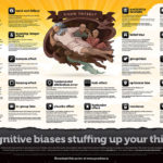24 Cognitive Biases [INFOGRAPHIC]