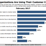 How Organizations Use Customer Communities [CHART]