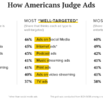 How Americans Judge Advertisements [CHART]