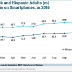 Black & Hispanic Mobile Audio Streaming [CHART]
