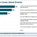How People Learn About Events [CHART]