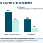 How Podcasters Make Money [CHART]