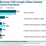 How Teens Find Video Content [CHART]