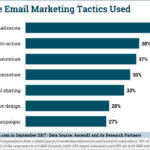 Most Effective Email Marketing Tactics [CHART]