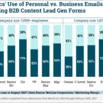 Email Type For C-Suite B2B Lead Generation Form Conversions [CHART]
