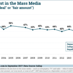Americans' Trust In Mass Media, 2001-2017 [CHART]