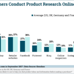 Where Consumers Conduct Product Research Online [CHART]