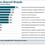 Why Americans Boycott Brands [CHART]