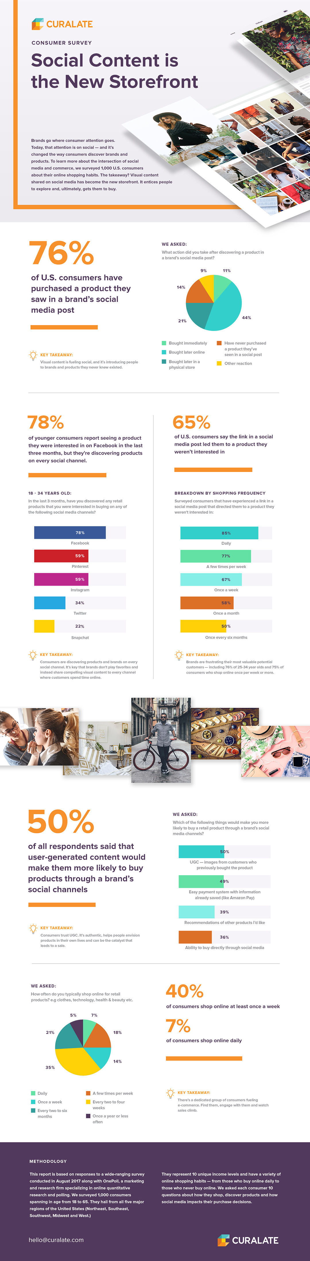 Infographic: Social Commerce