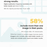 ROI Of Business Blogging [INFOGRAPHIC]