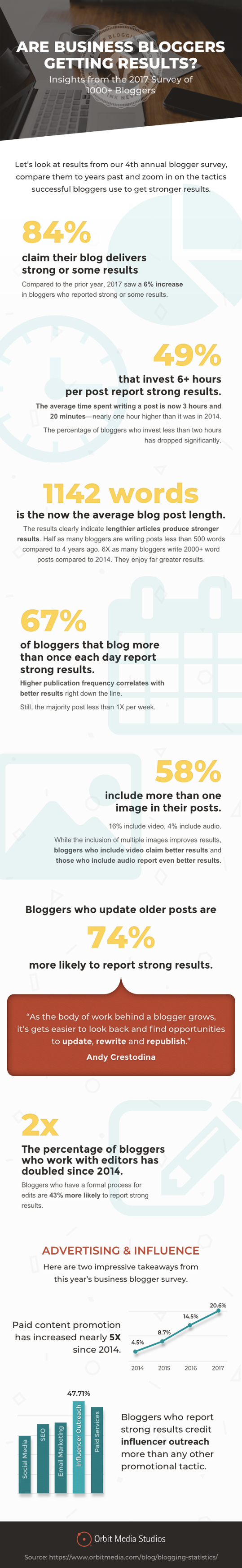 Infographic: Business Blogging