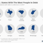 States With Most People In Debt [INFOGRAPHIC]