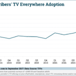 TV Everywhere Adoption [CHART]