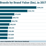 Top Global Brands In 2017 [CHART]