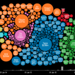 4 Years Of Cryptocurrency Sales Visualized [VIDEO INFOGRAPHIC]