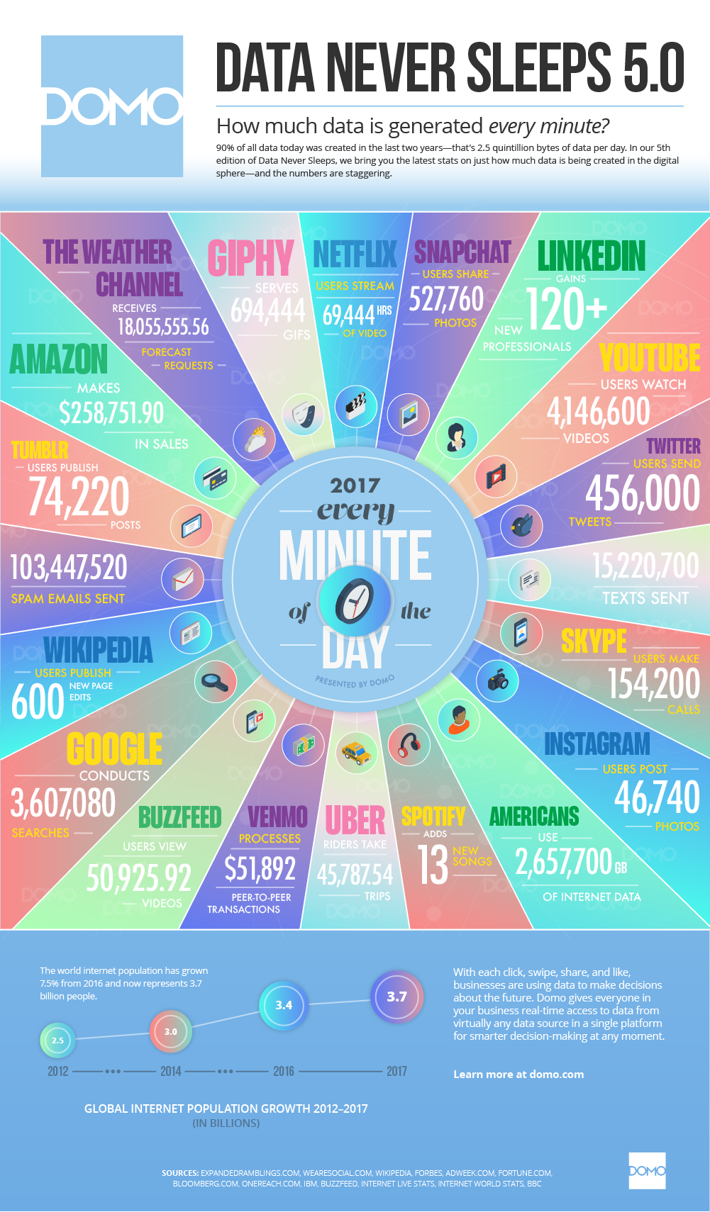 Infographic: Volume Of Data Generated Per Minute By Platform