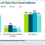 Adults' Use Of First Email Address [CHART]