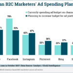 B2C Marketers' Ad-Spending Plans [CHART]