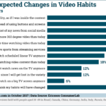 Consumers' Expected Video Consumption Changes [CHART]