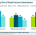 Increasing Use Of Email By Generation [CHART]
