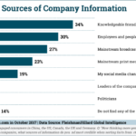 Most Trusted Sources Of Company Information [CHART]