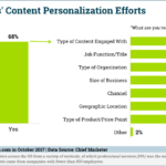 Types Of B2B Content Personalization [CHART]