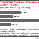 Third-Party Ad Trackers On Websites [CHART]