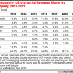 US Digital Ad Revenue Share By Companies Not Named Google Or Facebook [TABLE]