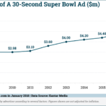 Average Super Bowl Ad Prices, 2008-2017 [CHART]
