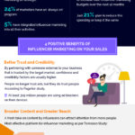 Influencer Marketing [INFOGRAPHIC]