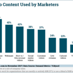 Video Marketing Content Types [CHART]